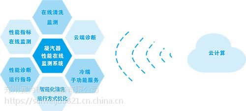 CPO凝汽器性能在线监测系统
