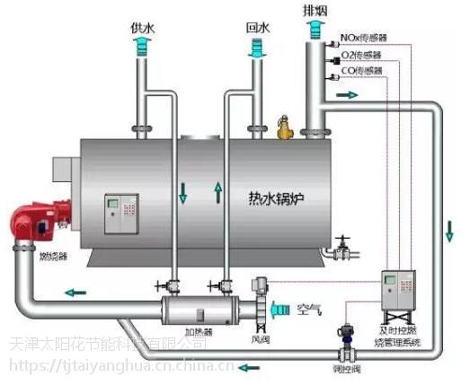 天津燃气锅炉低氮改造公司,排放30毫克以下