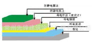 环氧防静电地坪结构图