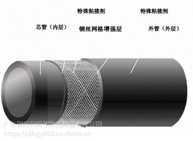 广东钢丝网骨架聚乙烯复合管、广西聚乙烯管、PE管、广东雄塑、湖北天健、东宏管业管材生产厂家直销