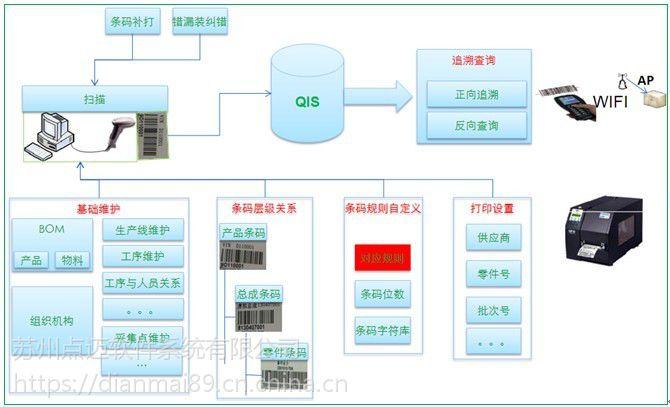 产品质量追溯管理系统