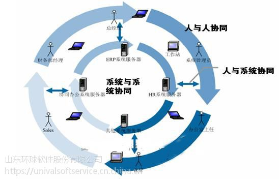 环球软件协同办公系统 助力寿光环卫集团实现信息化管理