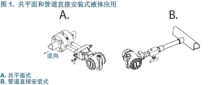 共平面和管道直接安装式液体应用