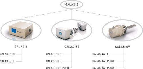激光在线气体分析仪GALAS 6