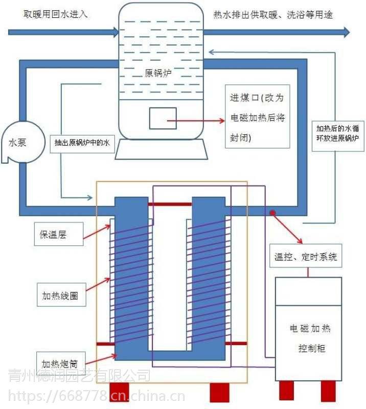 办公楼 家居 温室 工厂 节能环保变频全自动电磁采暖锅炉