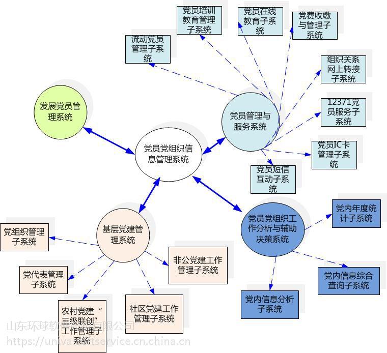 环球软件基层党员管理系统 开启智慧党建新局面