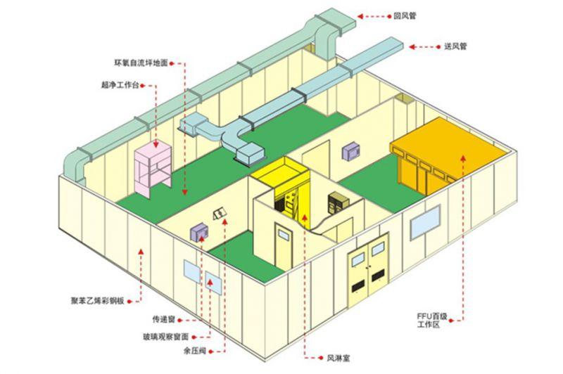江西赣州三十万级化妆品包装无尘车间净化工程