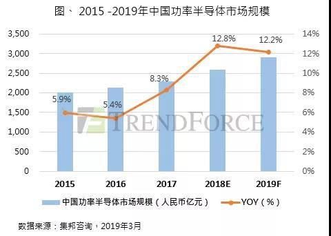集邦咨询:市场规模逾2900亿,2019年中国功率半导体市场持续成长