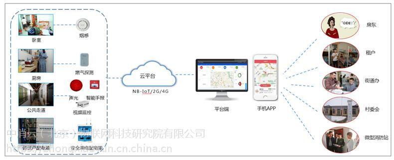 中消云ZXY-02城中村防火监测系统厂家