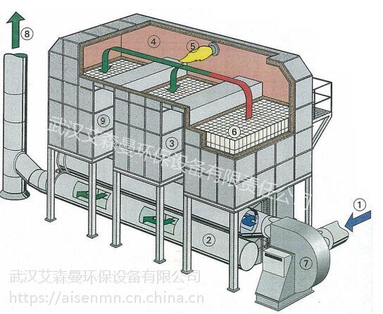 武汉 有机废气处理设备型号