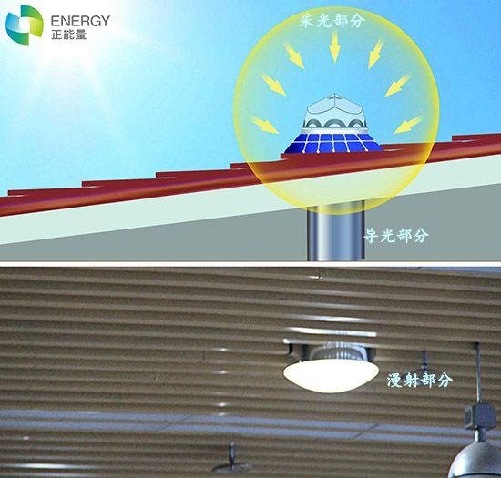 正能量光导照明解决照明产品闪烁问题