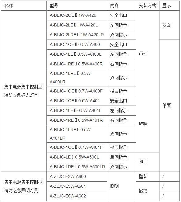 Acrel百家樂網頁遊戲消防安全指示應急照明及疏散指示係統