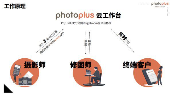 photoplus 工作原理