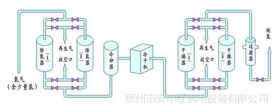 惠州制氮机  三栋PAS制氮机  制氮机品牌