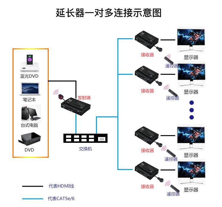 妙联宝4K高清hdmi视频延长器HSV621一发多收效果展示
