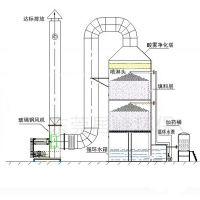 供应喷淋式酸雾净化塔