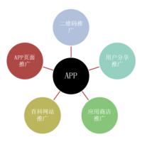 山东APP开发,山东手机APP软件定制开发,山东微网站制作,山东微信公共平台开发,山东APP开发