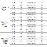 淄博伟业供应广州联众、、201冷轧热轧2017年8份价格