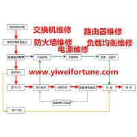 供应F5 BIG-LTM-3400-RS维修 F5负载均衡器维修