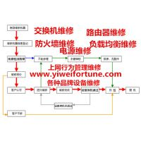 供应F5 BIG-IP LTM 8900维修 F5负载均衡维修