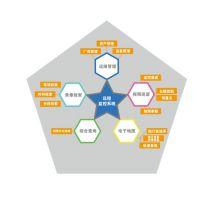 上海闸北视屏监控