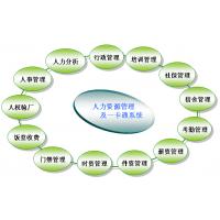 供应南方动力人力资源管理系统(V2014.08)