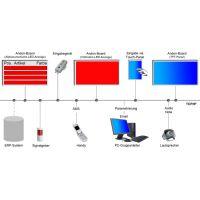 WIBOND Informationssysteme GmbH 室外显示器