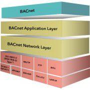BACnet开发BACnet协议栈源码用于32位嵌入式控制器BACnet protocol