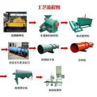 黑龙江鹤岗市小型自动化有机肥生产线
