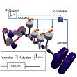 供应汽车动力转动CAE专业仿真软件Simdrive 3D