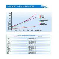 金纳纳米二氧化硅气凝胶复合绝热材料-JN650