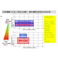 【图】淬火钢_精车加工HRC58淬火硬钢PCBN刀片/超硬刀具