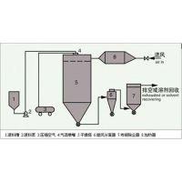 气流喷雾干燥设备供应、互帮干燥(图)、专业生产气流喷雾干燥机