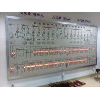 北京环亚科泰模拟盘、模拟板、模拟屏放心省心