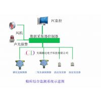粮库温度监控 无线温湿度监控 二氧化碳监控 无线监控设备 无锡朝达电子