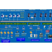 钢铁行业MES制作执行系统应用案例