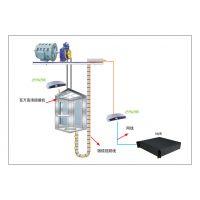 威海网络传输器分类,监控摄像机功能