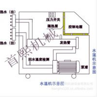 供应深圳首熙水温机 SD系列水温机