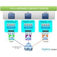 服务器智能虚拟化管理方案