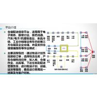 湖南三方仓储配送系统(WMS)|三方仓储软件厂家直销