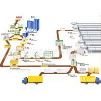 【加气】供应加气混凝土砌块设备 加气砖生产线 免烧砖机设备