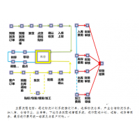 三方仓储配送系统(WMS)|深圳三方仓储软件