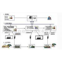 电子条码仓库管理解决方案