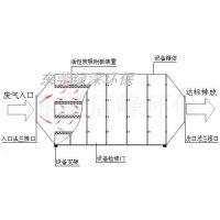 广东家具厂10000风量UV光解废气净化设备