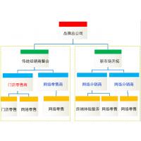 广州分销系统搭建