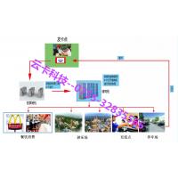 云卡城市乐园消费机游乐场一卡通系统