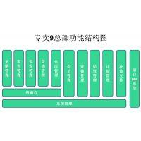 成都郫县温江金堂母婴用品,孕婴店管理软件,思迅软件L