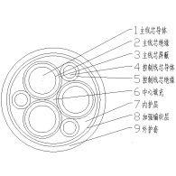 福建远东电缆厂价直销远东牌61A额定电压640/1100V矿山用高强度高抗撕柔性拖曳软电缆