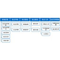 备品备件管理系统的目标和任务
