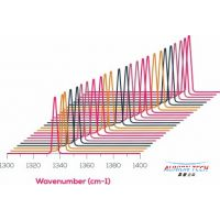 宽带可调谐量子级联(QCL)激光器